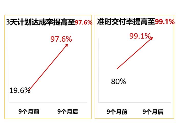 精亦诚实施全价值链精益管理,准时交付率提高至99.1%